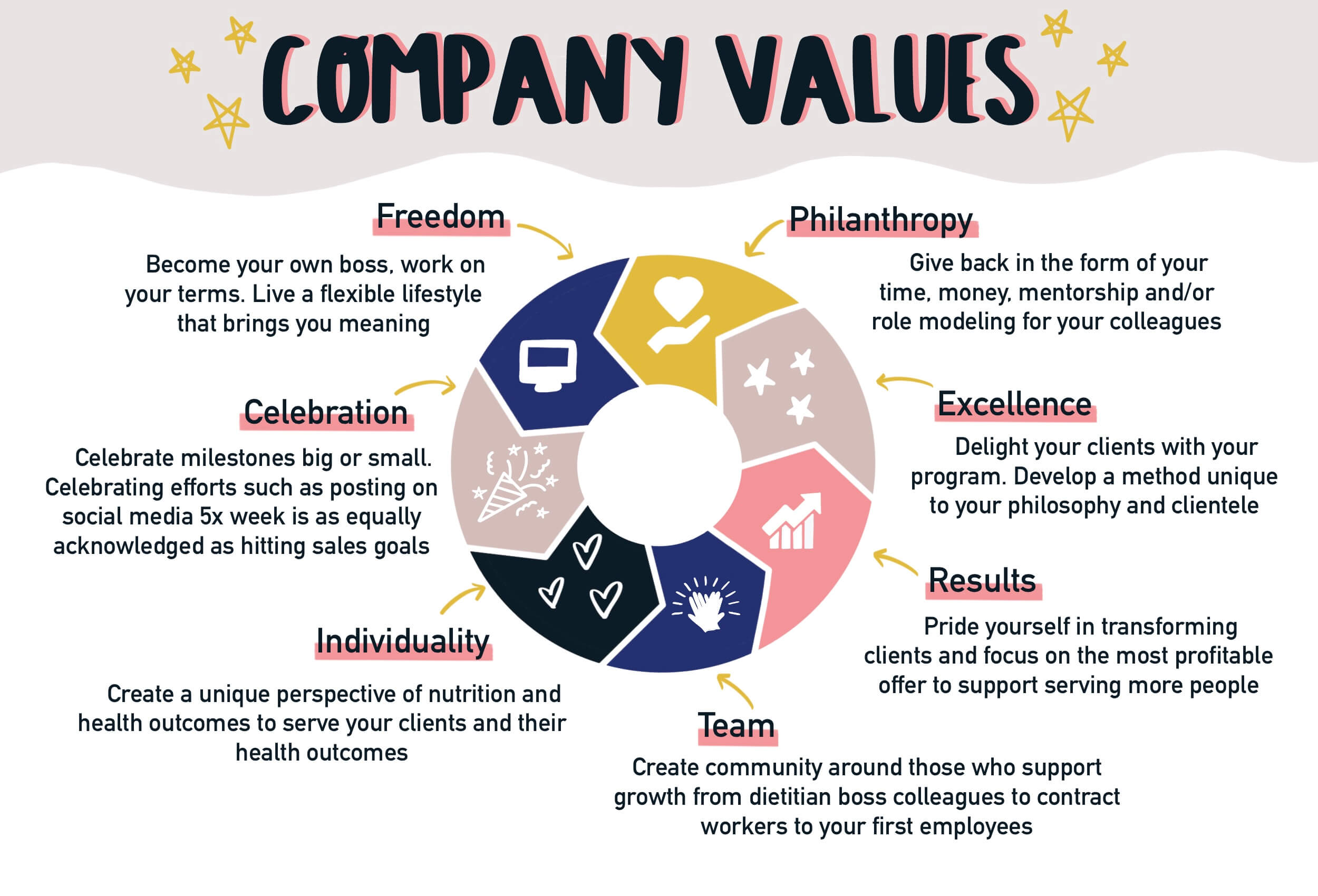 Values-revised